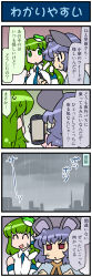 2girls 4koma :< animal_ears cellphone cloud cloudy_sky comic commentary crossed_arms detached_sleeves eyes_closed frog_hair_ornament gradient gradient_background green_eyes green_hair hair_ornament hair_tubes highres holding holding_phone japanese_clothes jitome kochiya_sanae long_hair long_sleeves mizuki_hitoshi mouse_ears multiple_girls nazrin necktie nontraditional_miko open_mouth phone purple_hair rain red_eyes shawl short_hair sky smartphone smile snake_hair_ornament sweat touhou translated wide_sleeves